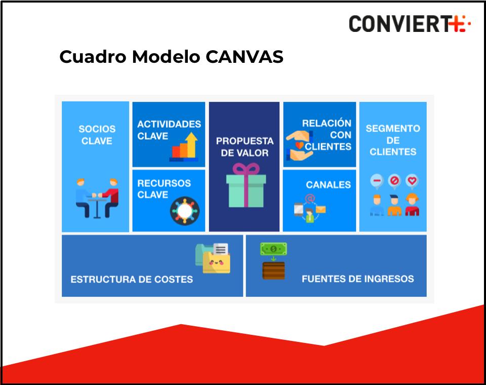 Modelo Canvas Cómo Aplicarlo En La Propuesta De Valor De Tu
