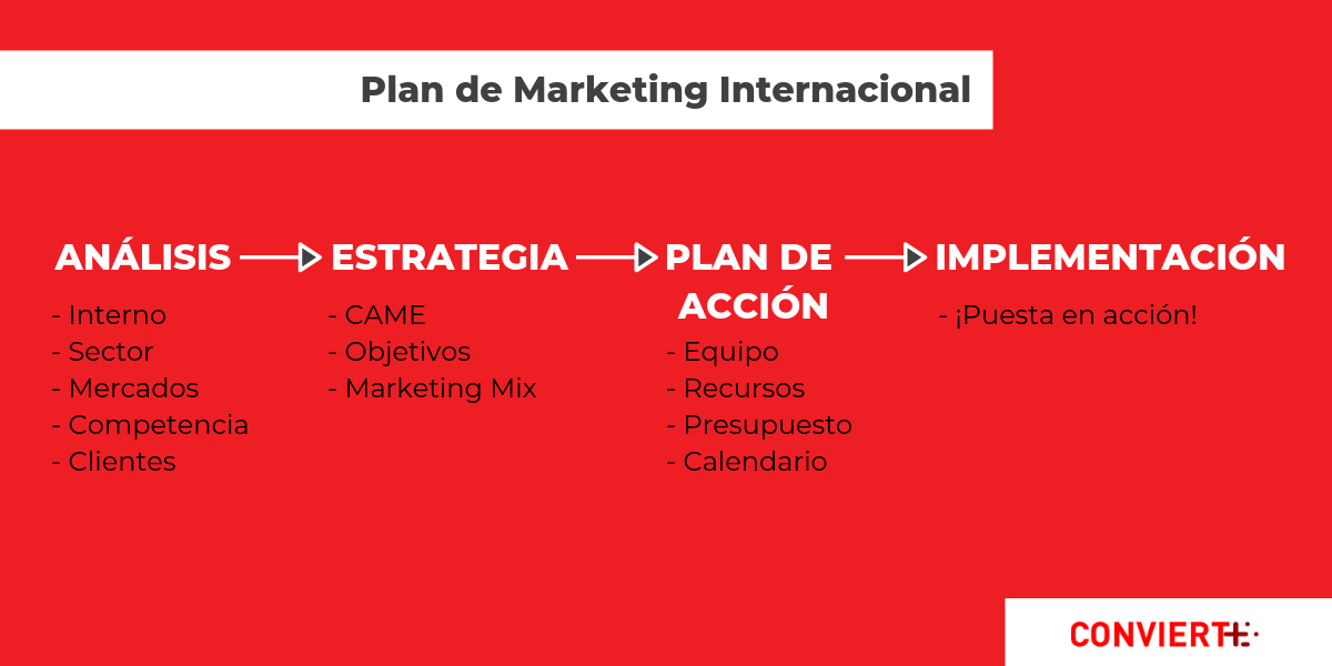 Plan de Marketing de internacionalizacion o expansion internacional
