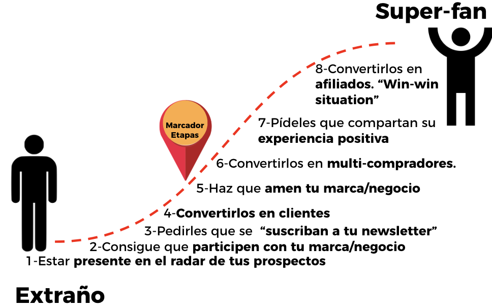 plan de marketing inmobiliario customer journey