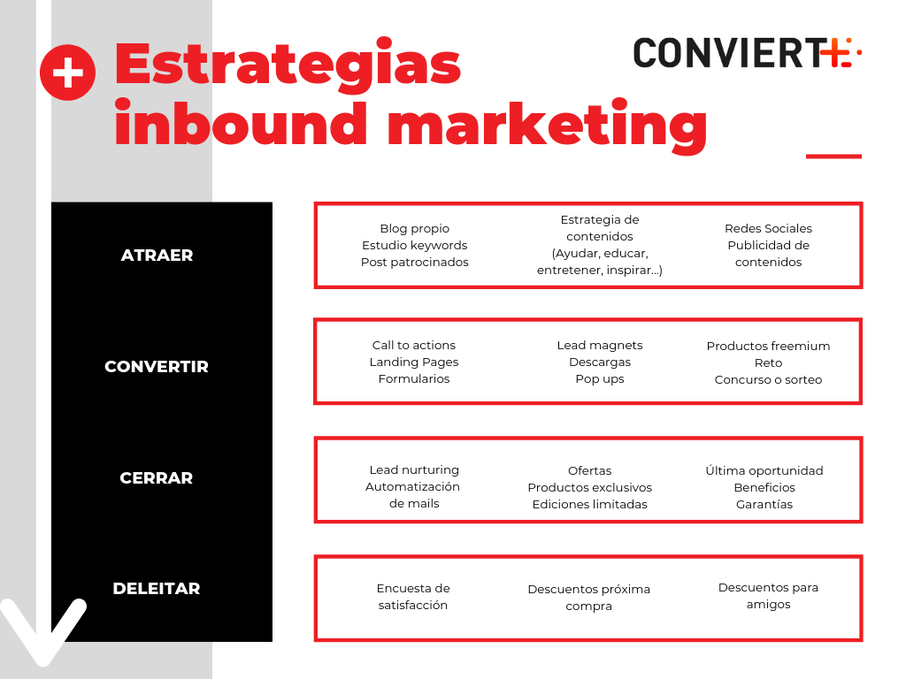 Estrategias de Inbound Marketing para cada fase de desarrollo