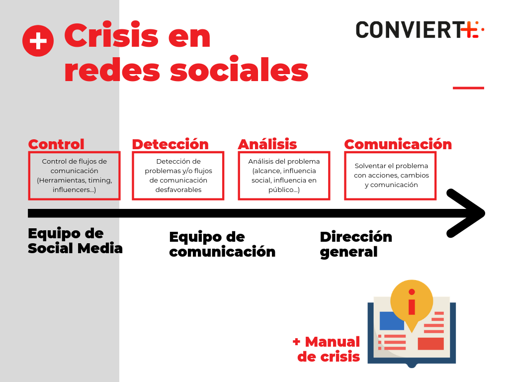 crisis de Social Media